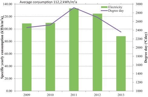 Specific Consumption Of Electricity For Heating The Residential Buildings  In Kragujevac And Heating Degree Days For The Period 2009u20132013.