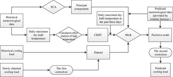 An improved office building cooling load prediction model based on