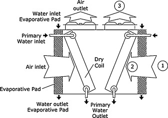 Experimental analysis of performance greenhouse gas emissions and schematic diagram of the dry adiabatic cooler 1 air inlet 2 air after evaporative pad 3 air outlet swarovskicordoba Image collections