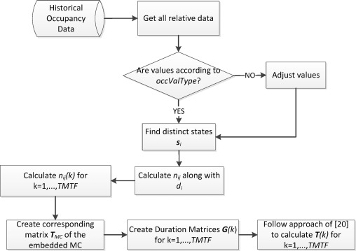 A Context Aware Method For Building Occupancy Prediction