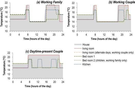 combining energy efficiency measure approaches and occupancy rh sciencedirect com