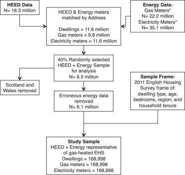 Perfect Energy Efficiency Interventions
