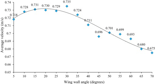 Evaluation of a two-sided windcatcher integrated with wing