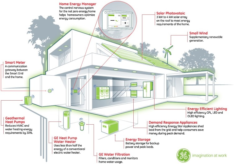 Building energy-consumption status worldwide and the state ... on passive cooling home design, architecture home design, lighting home design, habitat for humanity home design, energy efficient design, design home design, green home design, netzero home design, ecological home design, self-sustaining home design, zero waste design, northwest home design, leadership in energy and environmental design, hardened home design, sustainable home design, passive solar building design, 2d home design, innovative home design, construction home design, classic home design,