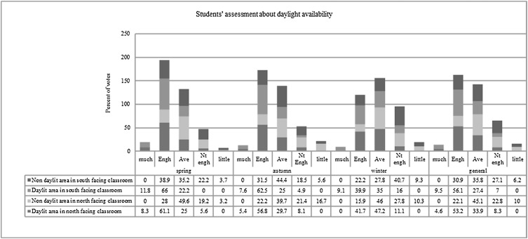 Visual Comfort Assessment Of Daylit And Sunlit Areas A Longitudinal