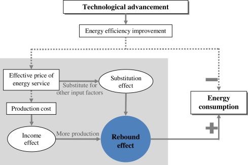 Rebound effect relationship