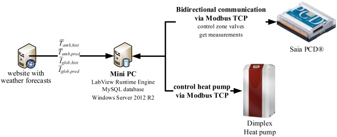 Adaptive predictive control of thermo-active building systems (TABS ...