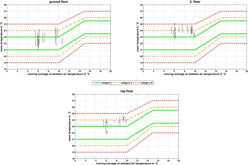 Adaptive predictive control of thermo-active building systems ...