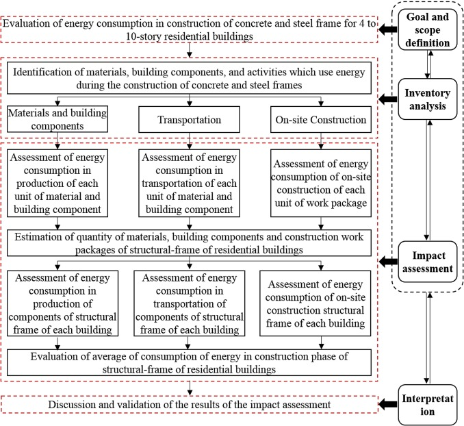 Evaluation Of Energy Consumption During Production And Construction