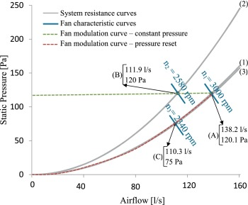 Experimental study of the pressure reset control strategy