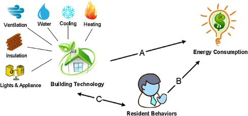 Interaction effects of building technology and resident behavior on