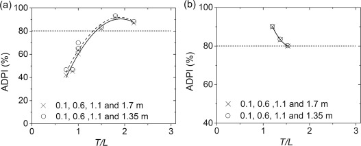 Air diffusion performance index (ADPI) of overhead-air-distribution