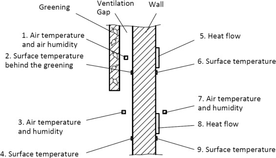 The Effect Of Living Wall Systems On The Thermal Resistance Of The