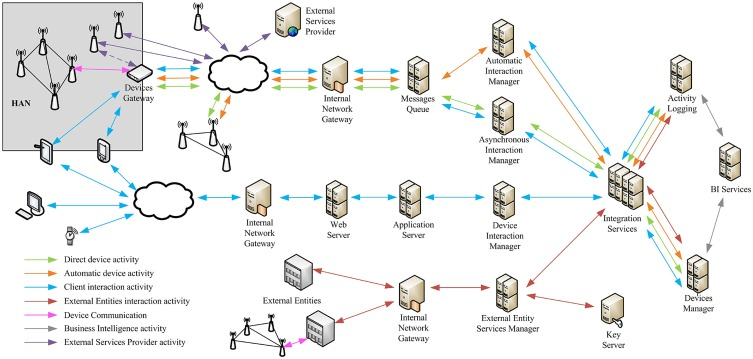 Services enabler architecture for smart grid and smart living