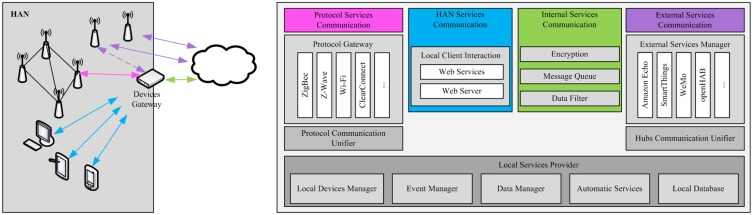 Services enabler architecture for smart grid and smart