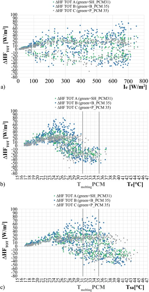 Energy assessment of a novel dynamic PCMs based solar