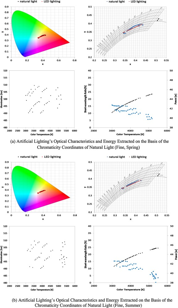 Peachy Multi Objective Context Adaptive Natural Lighting System Sciencedirect Wiring 101 Ponolaxxcnl