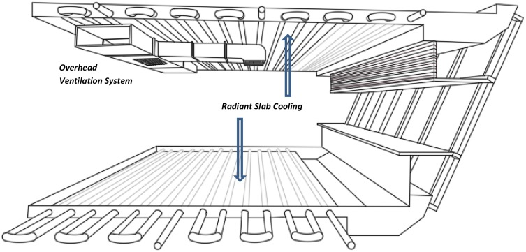 Evaluation Of Energy Conservation Potential And Complete Cost Benefit Analysis Of The Slab Integrated Radiant Cooling System A Malaysian Case Study Sciencedirect