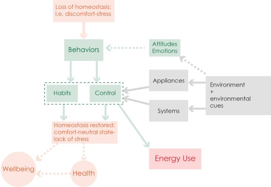 A review of comfort, health, and energy use: Understanding
