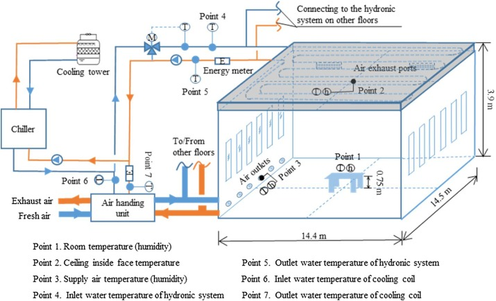 Operation Dynamics Of Building With Radiant Cooling System Based On Beijing Weather Sciencedirect