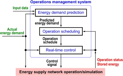 Optimal Operations Management Of Residential Energy Supply Networks