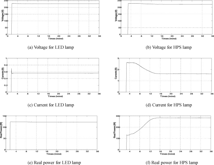 1 s2.0 S0378778817303717 gr9 comparative study of lighting quality and power quality for led and