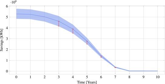 Efficient longitudinal population survival survey sampling