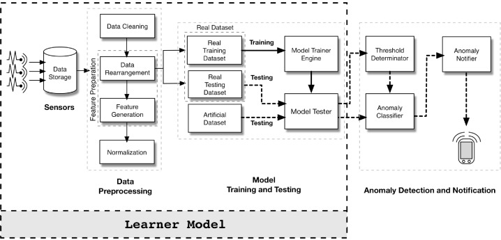 An ensemble learning framework for anomaly detection in