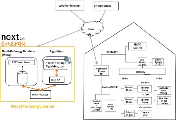 An energy-efficient predictive control for HVAC systems applied to ...
