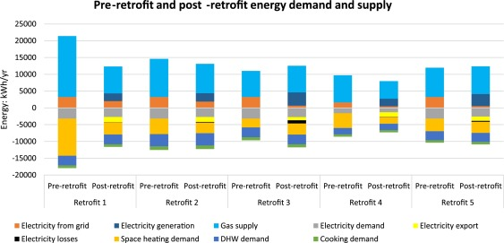 Five energy retrofit houses in South Wales - ScienceDirect