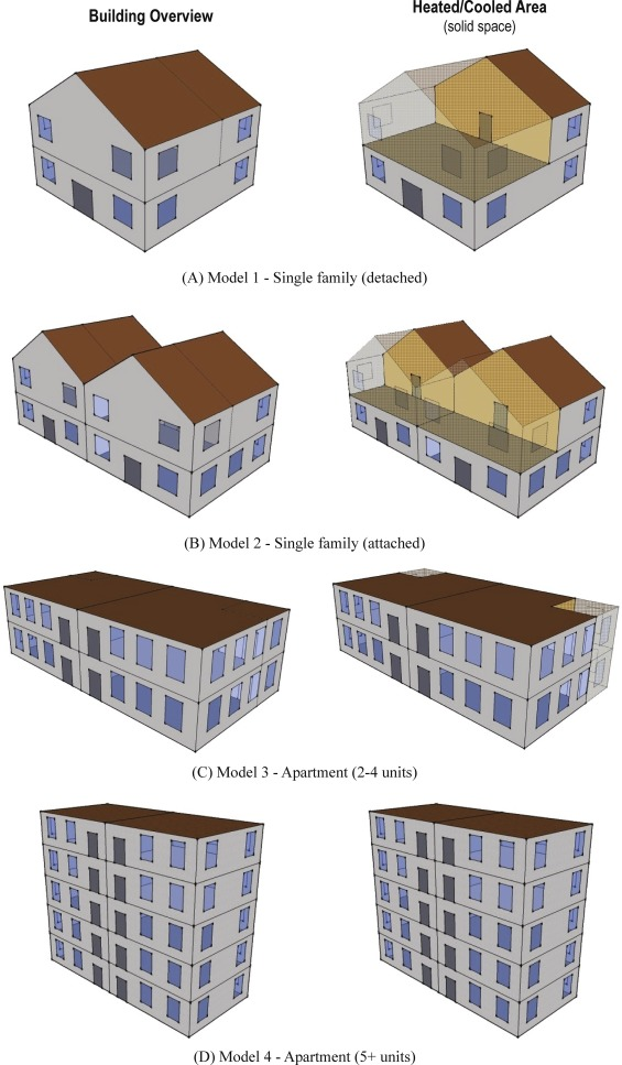 Modeling energy consumption in residential buildings: A