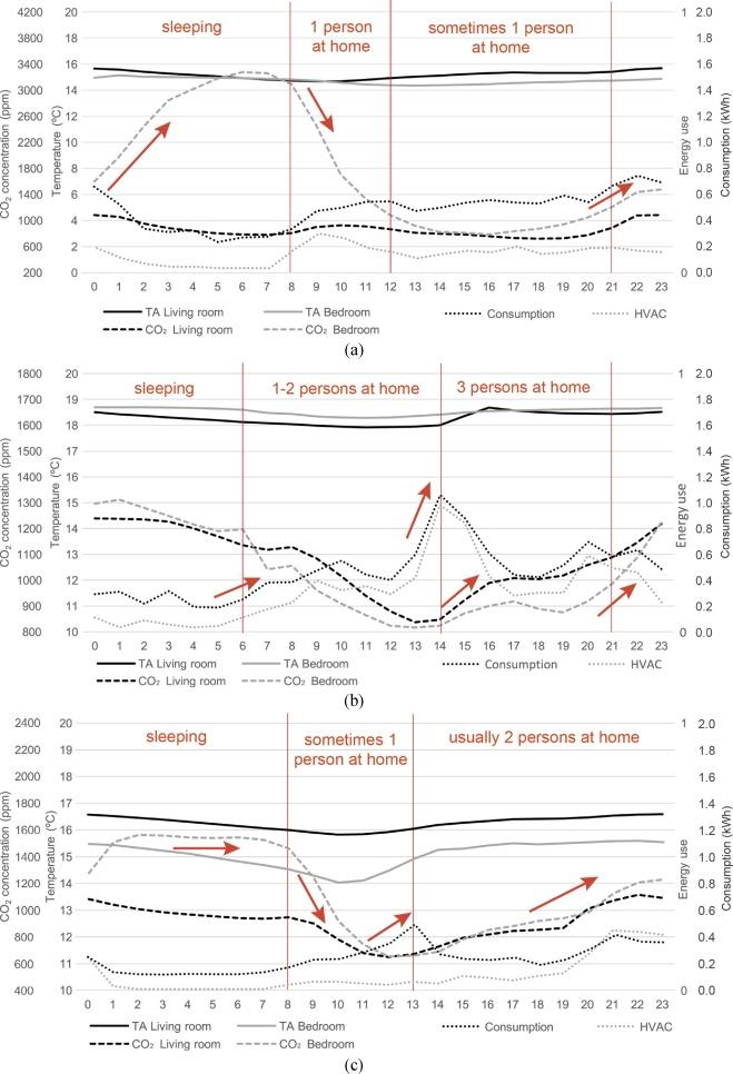 environmental indicators for building design guerra santin o