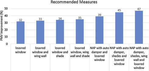 Thermal comfort improvement of naturally ventilated patient