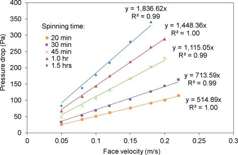 Relationship between pressure drop and face velocity for