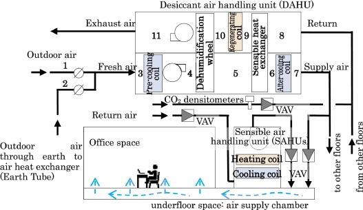 Performance analysis and evaluation of desiccant air