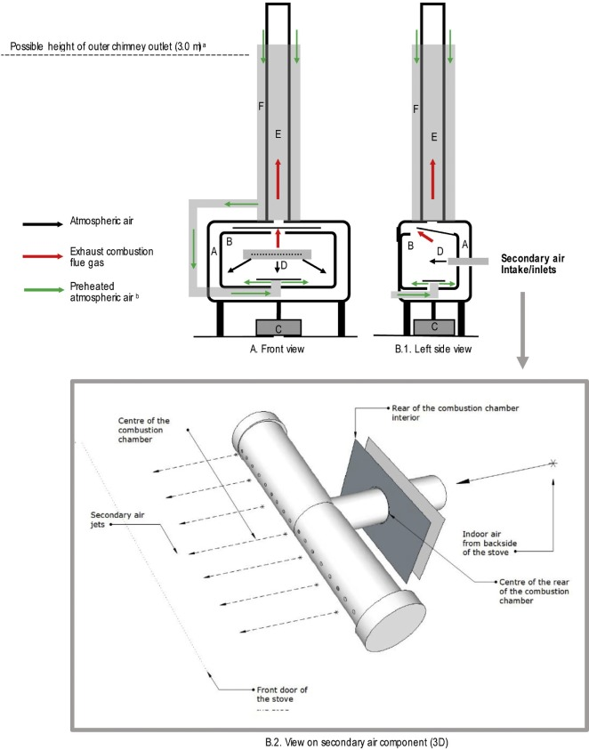 Wood stove combustion air retrofits: A low cost way to