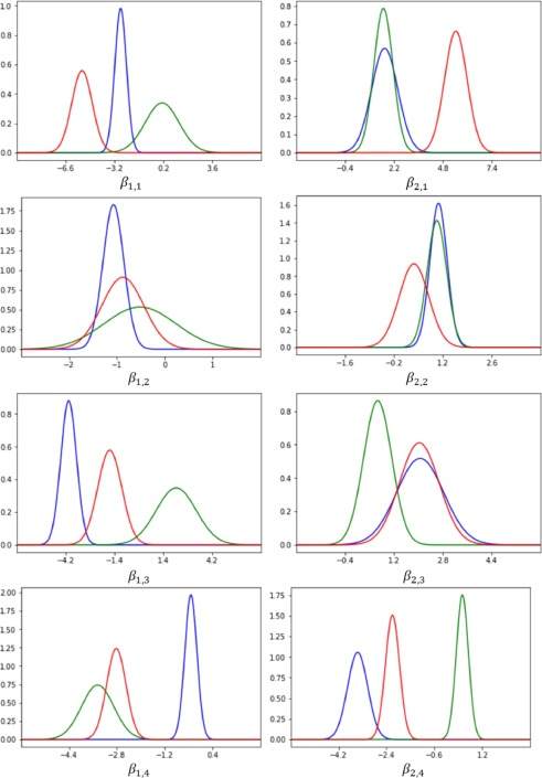 Bayesian classification and inference of occupant visual