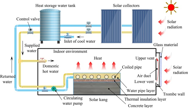 Field measurement and numerical simulation of combined solar