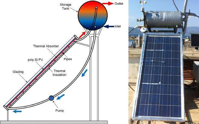 Solar water heating for social housing: Energy analysis and