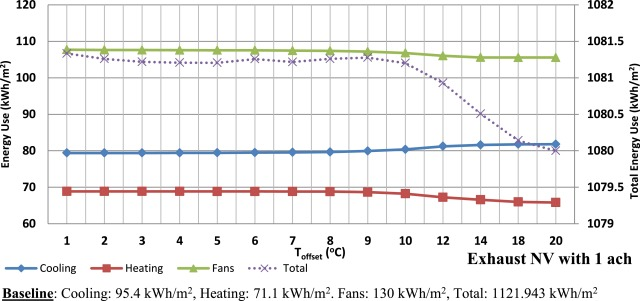 Coupling night ventilative and active cooling to reduce