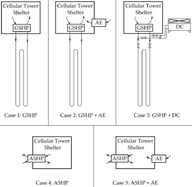 Hybrid ground-source heat pump systems for cooling-dominated