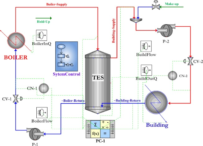 Thermal energy storage tank sizing for biomass boiler heating ...