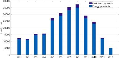 Optimal battery energy storage investment in buildings - ScienceDirect