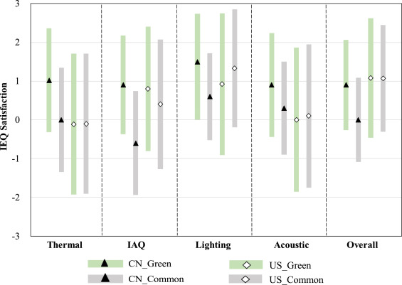 A review of operating performance in green buildings: Energy