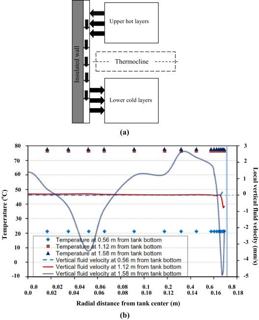 Stratification analysis of domestic hot water storage tanks