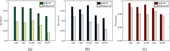 Occupancy detection of residential buildings using smart meter data