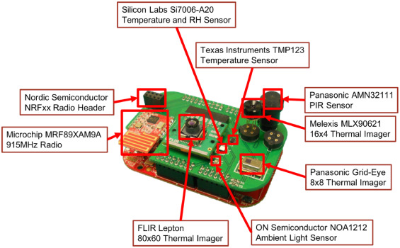 A novel occupancy detection solution using low-power IR-FPA based