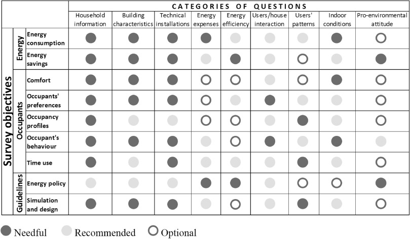 On the use of questionnaire in residential buildings. A ...