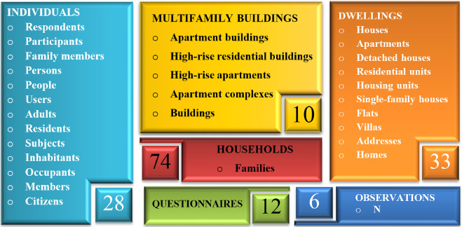 On the use of questionnaire in residential buildings  A review of