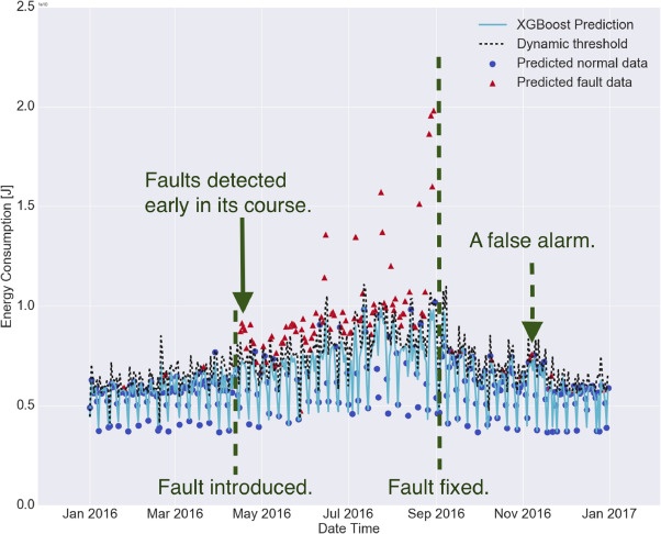 Early detection of faults in HVAC systems using an XGBoost model